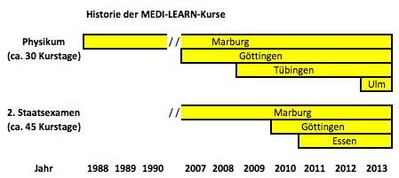 Medi-Learn Firmen in Marburg Bahnhofstr. 26B